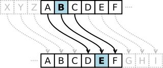Caesar shift alphabet