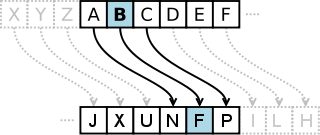 Substitution Cipher Diagram