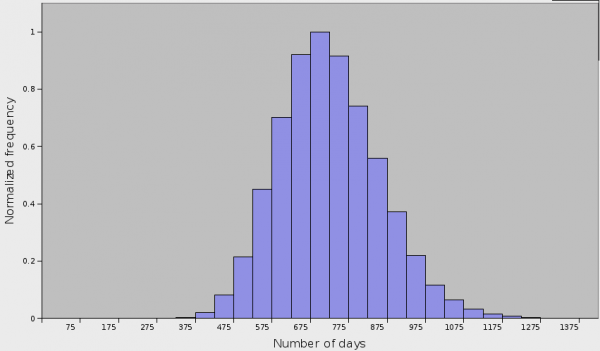 Histogram for the 26 prisoners problem (50k iterations)